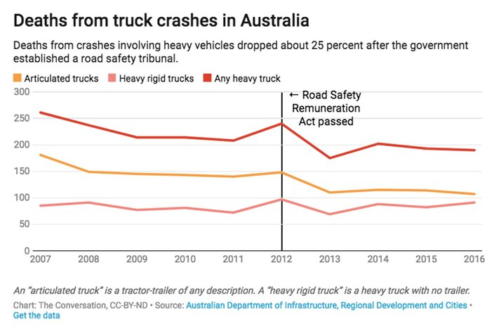 01262018_truck_crashes_AUS_CC