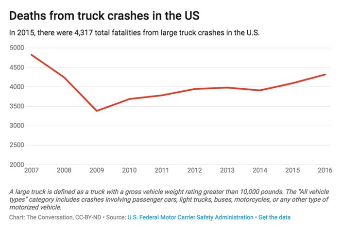 01262018_truck_crashes_US_CC