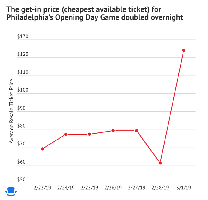 030219_Harper-ticket-price
