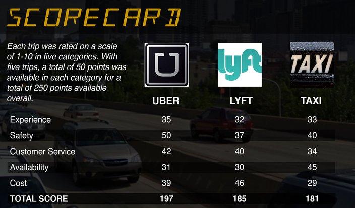 0428282015_UberScorecard3