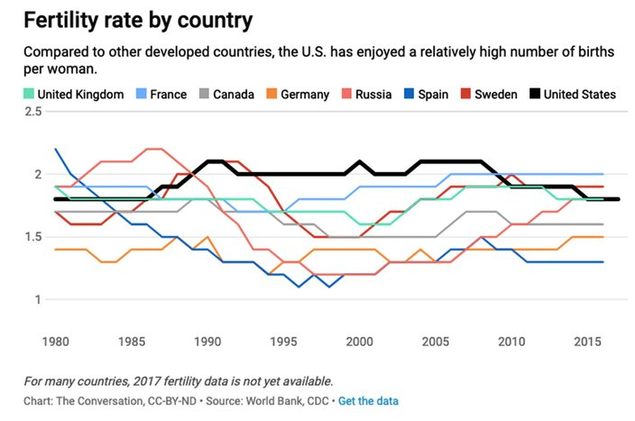 Fertility Rate by Country 05162019