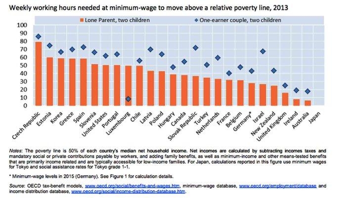 05292015_OECD_minimum_wage