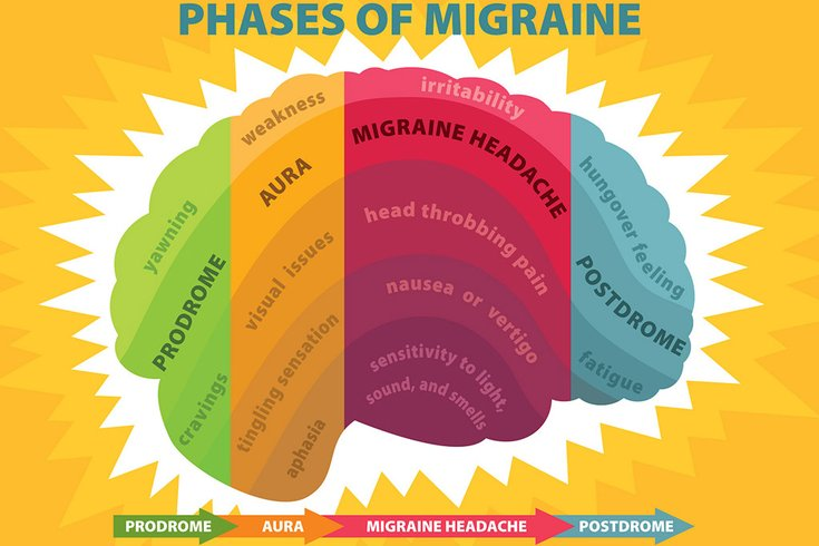 07182018_phases_of_migraine_Flickr