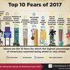 10112017_Top10Fears_ChapmanU