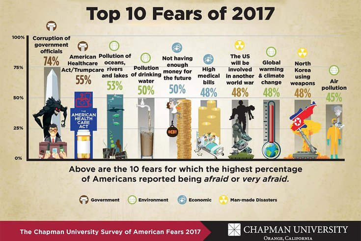 What Do Americans Fear Most Survey Says Phillyvoice