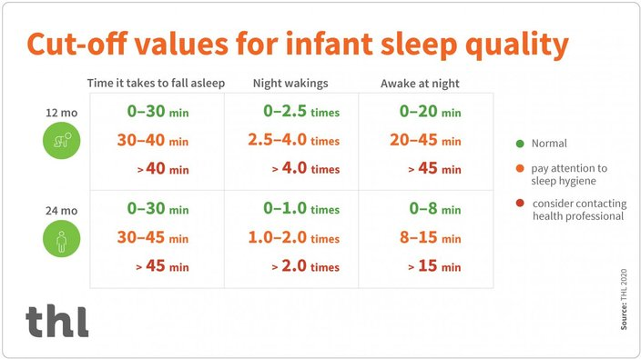 Baby sleep habits normal