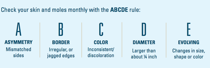 Limited - ABCDE Method Health of America