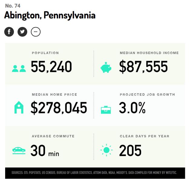 Abington Money stats