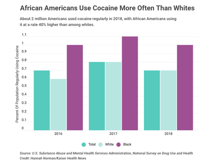 African Americans Use Cocaine More Often Than Whites