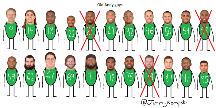 Andy Tracker