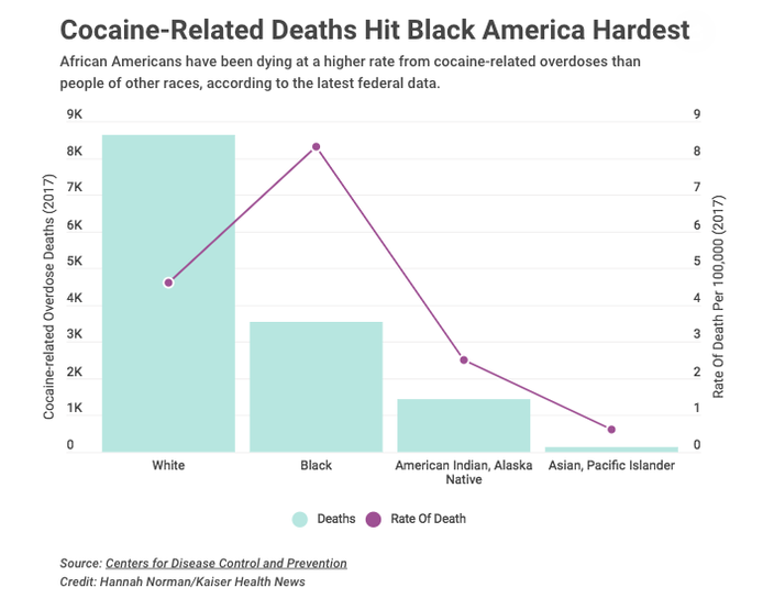 Cocaine-Related Deaths Hit Black America Hardest