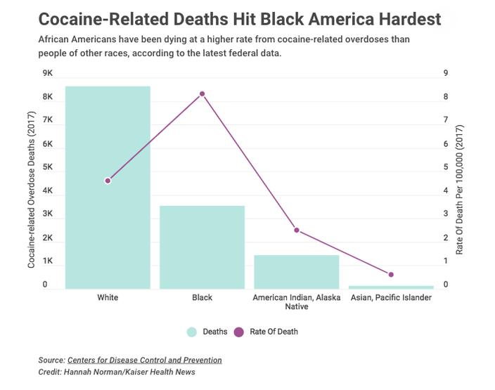 Cocaine-Related Deaths Hit Black America Hardest