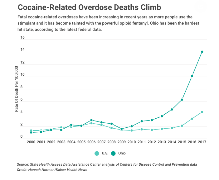 Cocaine-Related Overdose Deaths Climb