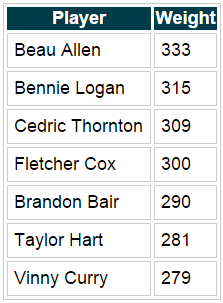 Eagles DL weights