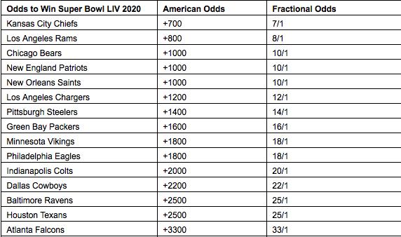 SB LIV odds