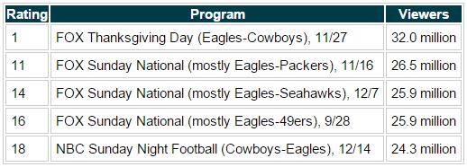 Eagles TV ratings