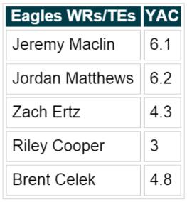 Eagles YAC