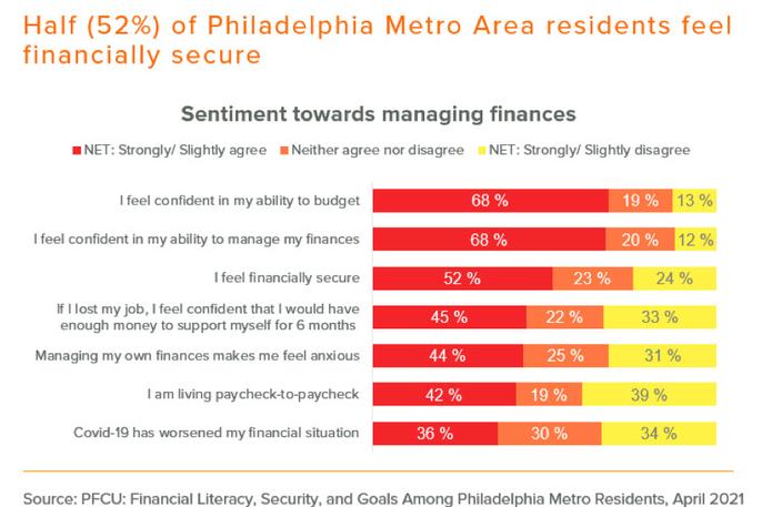 제한적 - PFCU 설문 조사 - 재정 관리에 대한 감정