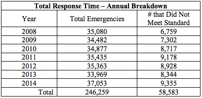 Philly fire response times