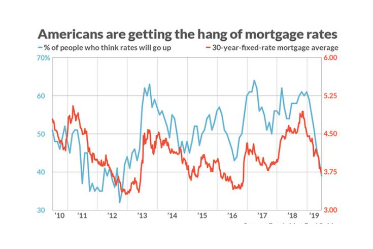 Limited - Fannie Mae Mortgage Rates