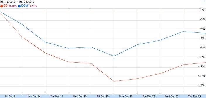 Dow DuPont Stocks