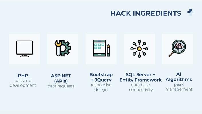 Hack Ingredients