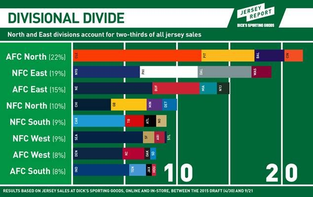 Eagles have fourth-highest number of jersey sales in NFL, per one ...
