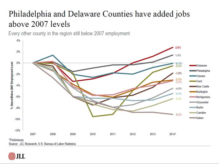 Job Growth Chart