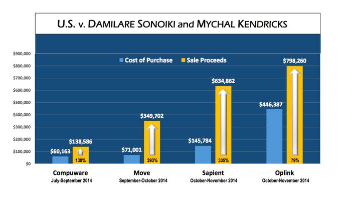 Kendricks Sonoiki