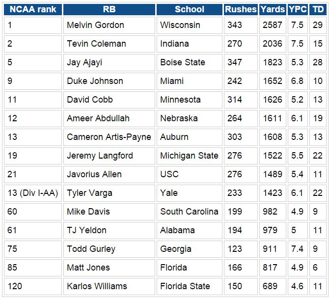 NCAA rushing numbers