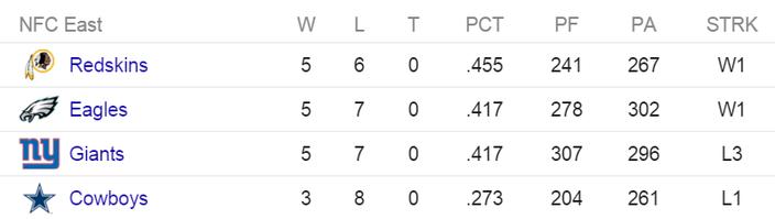 NFC East standings