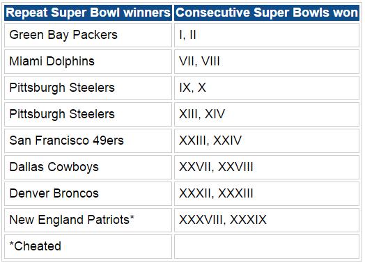list of super bowl winners - 524×381
