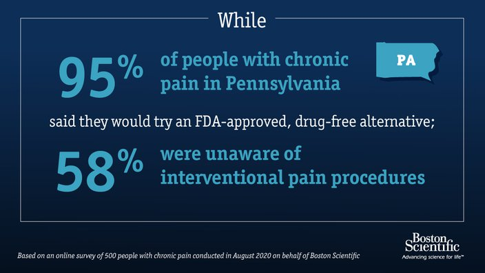 Limited - Boston Scientific Pain Awareness Graphic