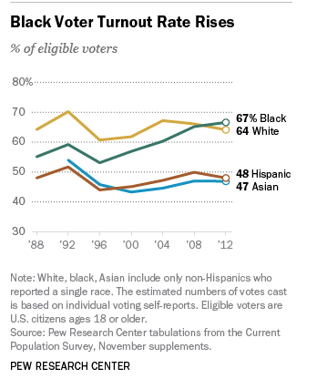 Pew Research African American Voters