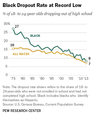 African American dropout rates