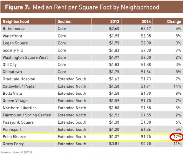 Philadelphia Neighborhood Rental Costs