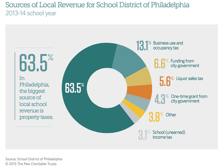 funding for philly schools