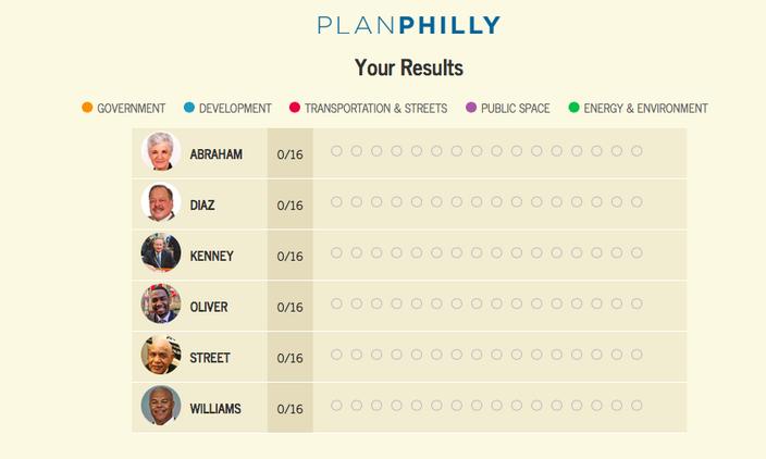 PlanPhilly Mayoral Matchmaker