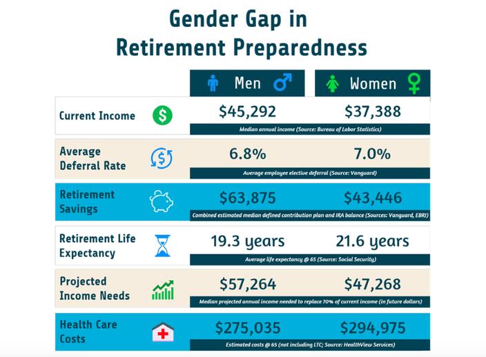 2015 Gender Gap in Financial Wellness