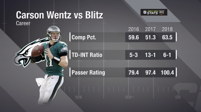 Wentz completion under pressure