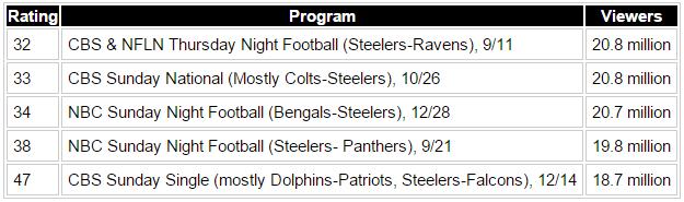 Steelers TV ratings