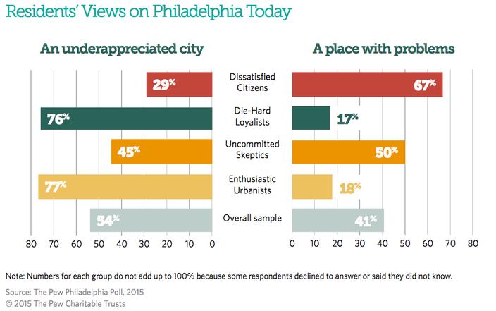philadelphia survey