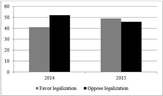 New Jersey Marijuana Poll