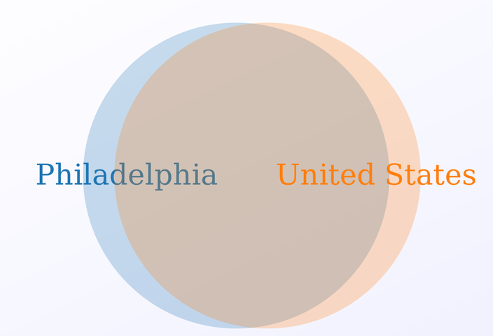 Demographic Venn Diagram Philly United States
