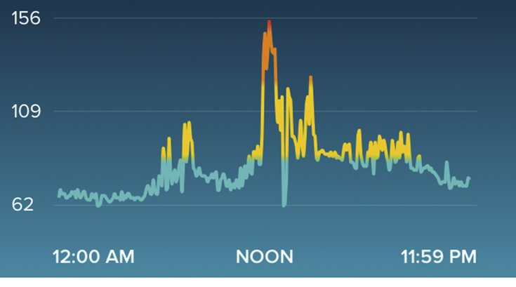 Fitbit Heart Rate