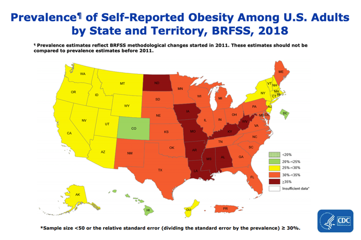 Self-reported obesity